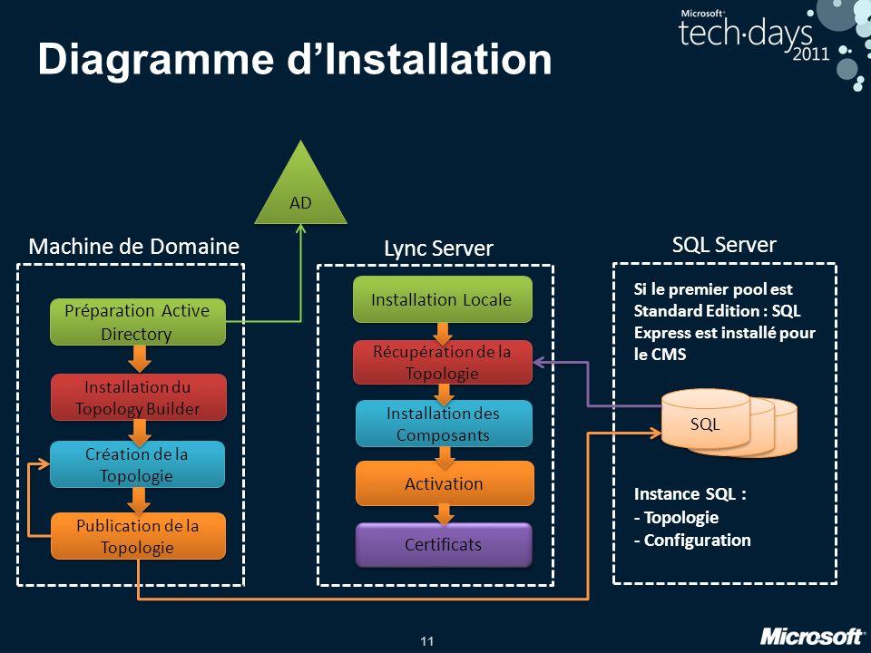11 Diagramme dInstallation Installation du Topology Builder Préparation Active Directory Machine de Domaine Création de la Topologie Publication de la