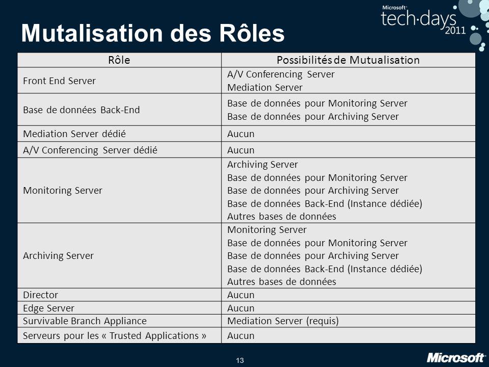 13 Mutalisation des Rôles RôlePossibilités de Mutualisation Front End Server A/V Conferencing Server Mediation Server Base de données Back-End Base de
