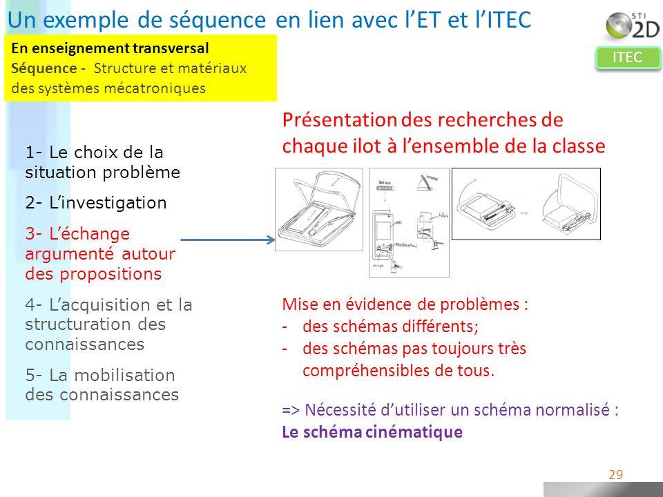 ITEC Mise en évidence de problèmes : -des schémas différents; -des schémas pas toujours très compréhensibles de tous. => Nécessité dutiliser un schéma