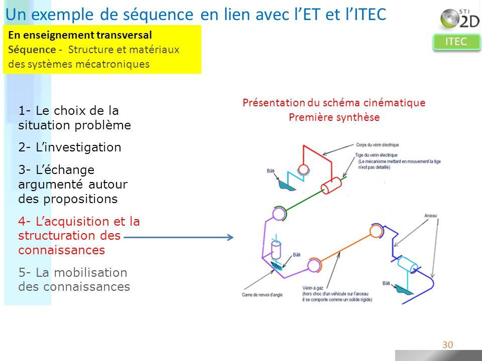 ITEC Présentation du schéma cinématique Première synthèse 30 Un exemple de séquence en lien avec lET et lITEC 1- Le choix de la situation problème 2-