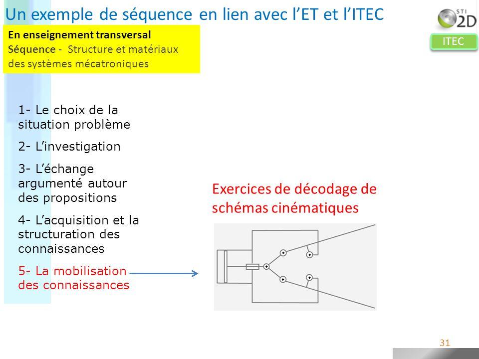 ITEC Exercices de décodage de schémas cinématiques 31 Un exemple de séquence en lien avec lET et lITEC 1- Le choix de la situation problème 2- Linvest