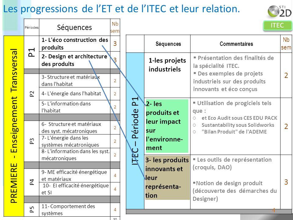 ITEC Périodes Séquences Nb sem PREMIERE - Enseignement Transversal P1 1- L'éco construction des produits 3 2- Design et architecture des produits 3 P2