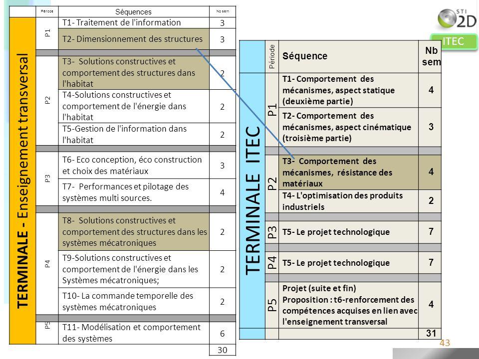 ITEC Période Séquences Nb sem TERMINALE - Enseignement transversal P1 T1- Traitement de l'information3 T2- Dimensionnement des structures3 P2 T3- Solu