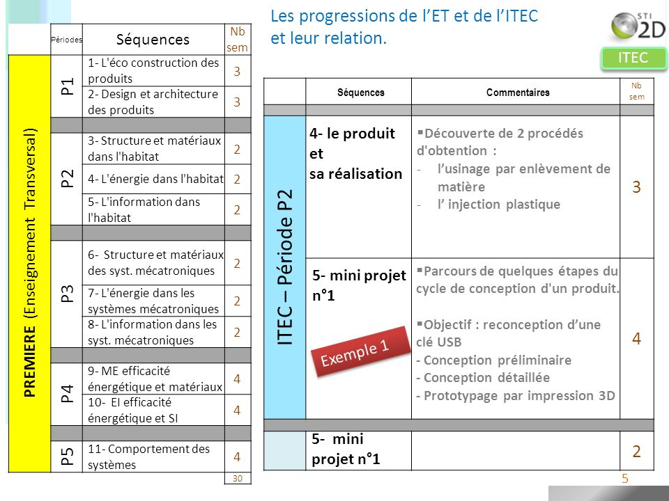 ITEC ITEC- Période P3 5- MINI PROJET N°1 2 4 2 Périodes Séquences Nb sem PREMIERE (Enseignement Transversal) P1 1- L éco construction des produits 3 2- Design et architecture des produits 3 P2 3- Structure et matériaux dans l habitat 2 4- L énergie dans l habitat 2 5- L information dans l habitat 2 P3 6- Structure et matériaux des syst.