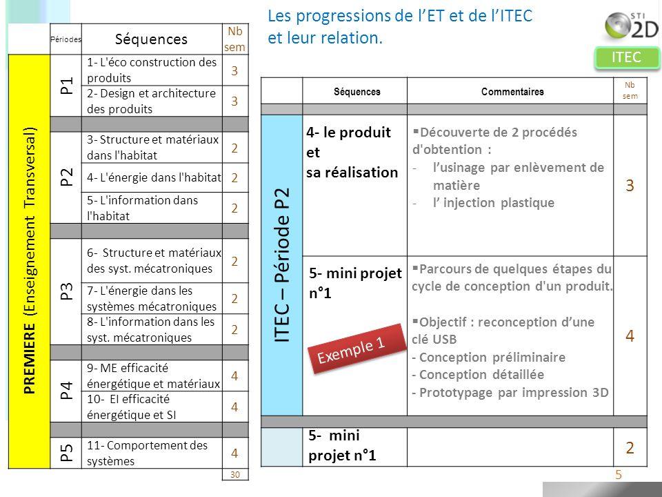 ITEC 36 Bilan de lannée