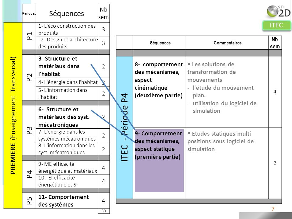 ITEC Périodes Séquences Nb sem PREMIERE (Enseignement Transversal) P1 1- L éco construction des produits 3 2- Design et architecture des produits 3 P2 3- Structure et matériaux dans l habitat 2 4- L énergie dans l habitat 2 5- L information dans l habitat 2 P3 6- Structure et matériaux des syst.