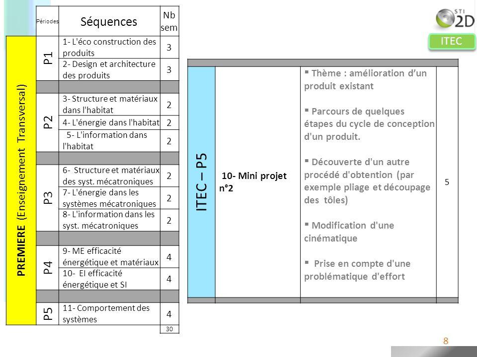 ITEC Périodes Séquences Nb sem PREMIERE (Enseignement Transversal) P1 1- L'éco construction des produits 3 2- Design et architecture des produits 3 P2