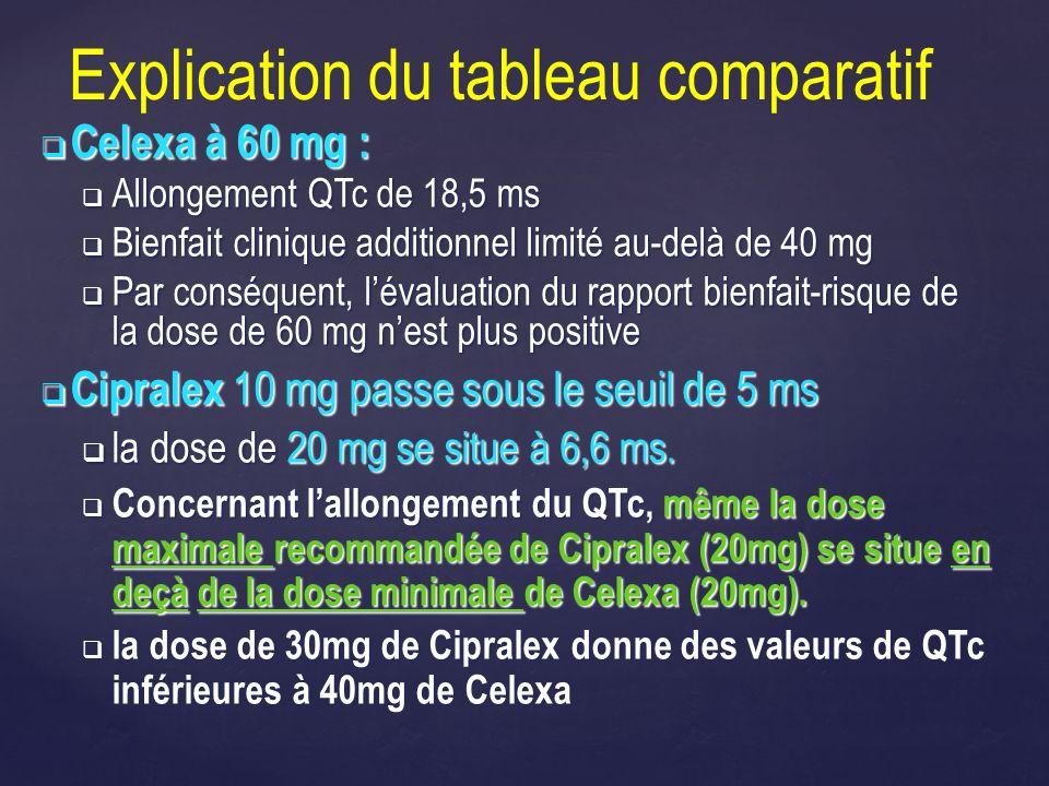 Celexa à 60 mg : Celexa à 60 mg : Allongement QTc de 18,5 ms Allongement QTc de 18,5 ms Bienfait clinique additionnel limité au-delà de 40 mg Bienfait