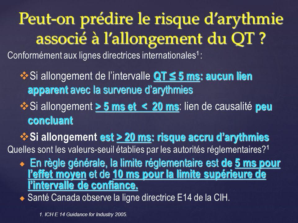 Conformément aux lignes directrices internationales 1 : Si allongement de lintervalle QT 5 ms: aucun lien apparent avec la survenue darythmies Si allo