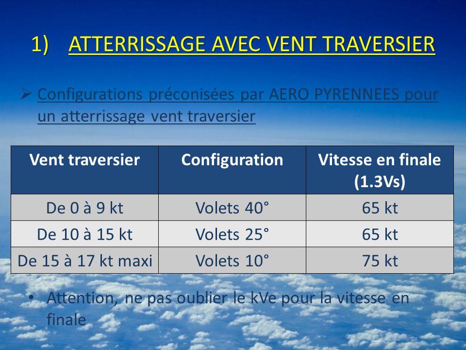 1)ATTERRISSAGE AVEC VENT TRAVERSIER Vent traversierConfigurationVitesse en finale (1.3Vs) De 0 à 9 ktVolets 40°65 kt De 10 à 15 ktVolets 25°65 kt De 15 à 17 kt maxiVolets 10°75 kt Configurations préconisées par AERO PYRENNEES pour un atterrissage vent traversier Attention, ne pas oublier le kVe pour la vitesse en finale