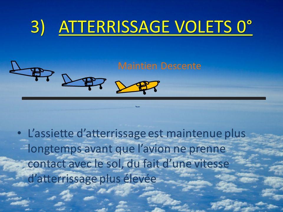 3)ATTERRISSAGE VOLETS 0° Lassiette datterrissage est maintenue plus longtemps avant que lavion ne prenne contact avec le sol, du fait dune vitesse datterrissage plus élevée Maintien Descente