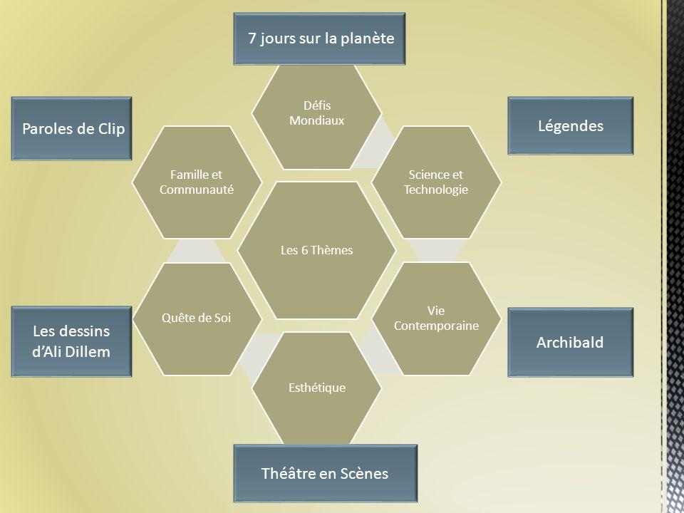 Science et technologie Vie contemporaine Défis Mondiaux Esthétique Quête de Soi Famille et Communauté