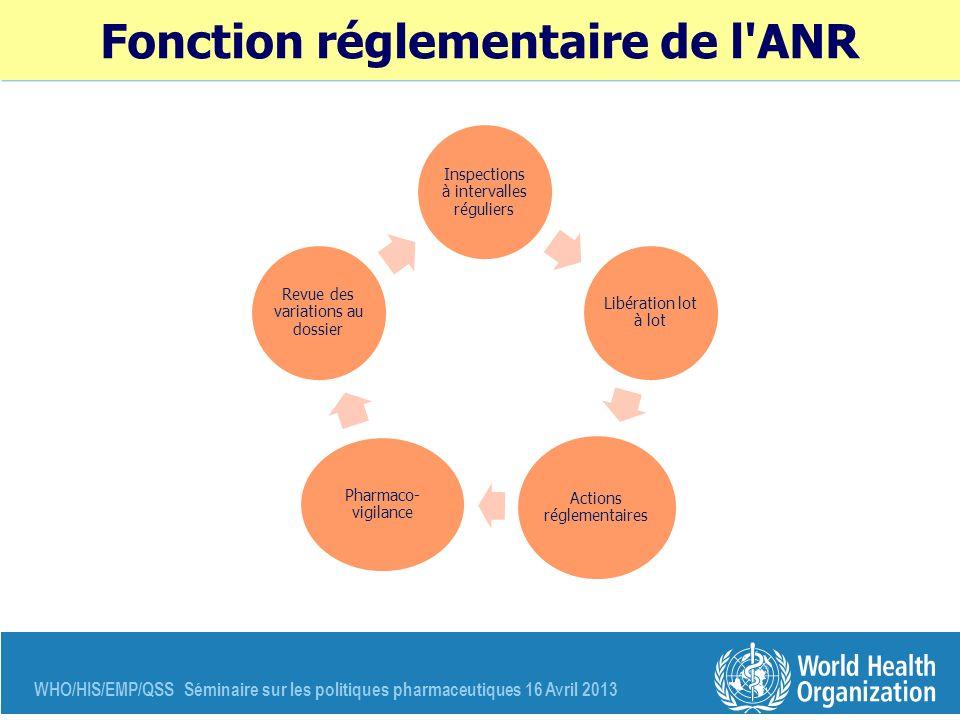 WHO/HIS/EMP/QSS Séminaire sur les politiques pharmaceutiques 16 Avril 2013 Fonction réglementaire de l'ANR Inspections à intervalles réguliers Libérat