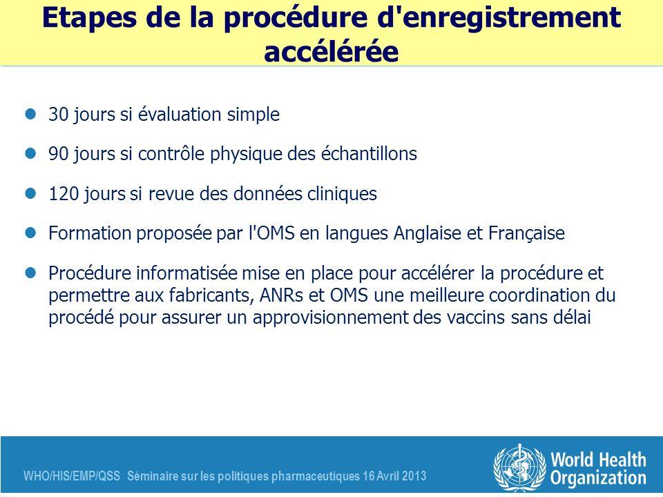 WHO/HIS/EMP/QSS Séminaire sur les politiques pharmaceutiques 16 Avril 2013 Etapes de la procédure d'enregistrement accélérée 30 jours si évaluation si