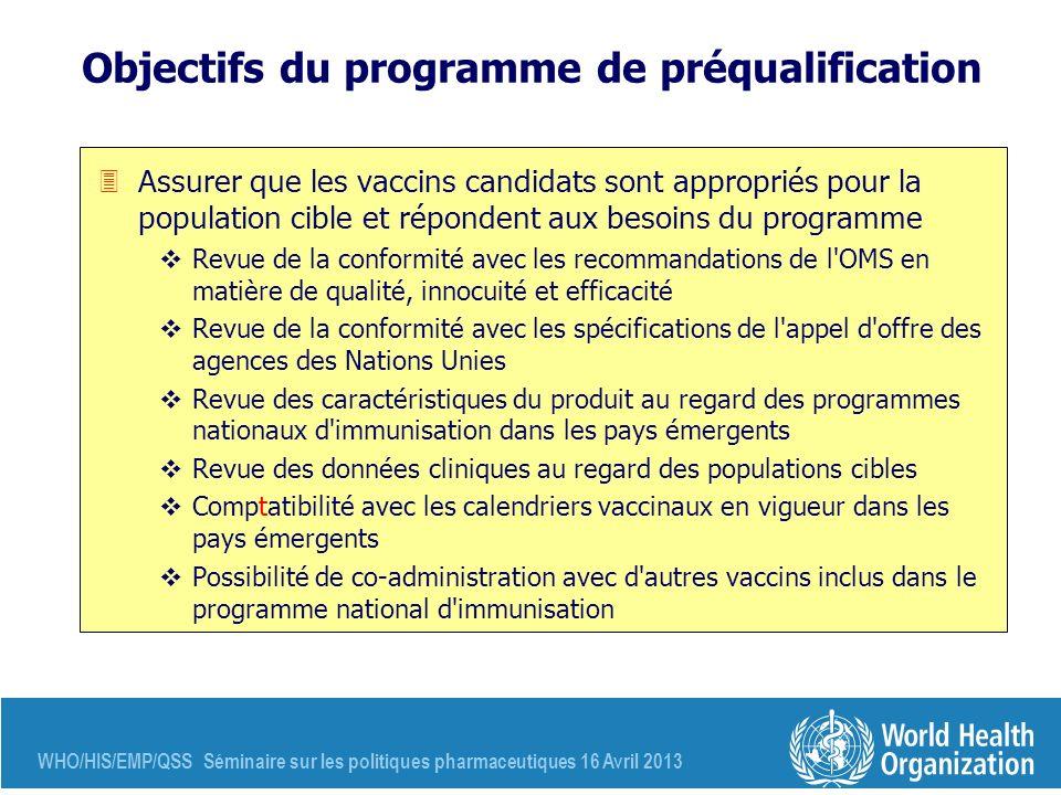 WHO/HIS/EMP/QSS Séminaire sur les politiques pharmaceutiques 16 Avril 2013 Objectifs du programme de préqualification 3Assurer que les vaccins candida