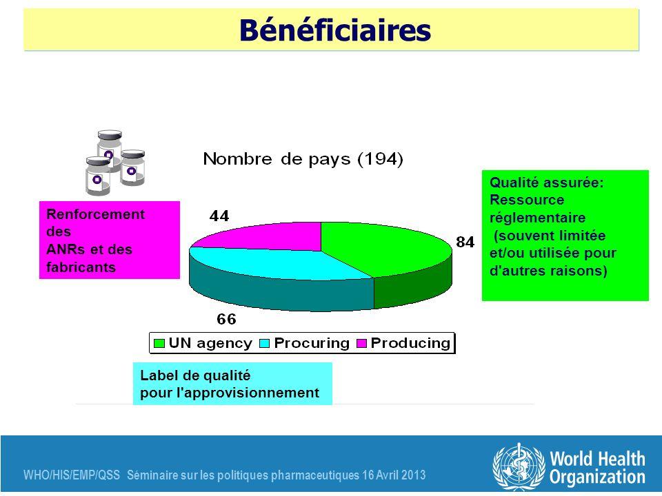 WHO/HIS/EMP/QSS Séminaire sur les politiques pharmaceutiques 16 Avril 2013 Bénéficiaires Renforcement des ANRs et des fabricants Label de qualité pour