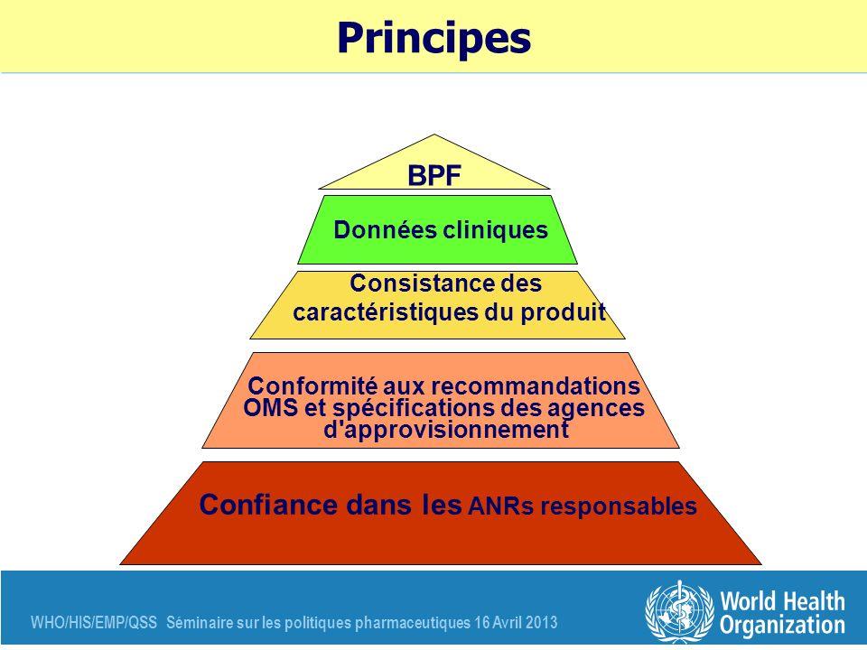 WHO/HIS/EMP/QSS Séminaire sur les politiques pharmaceutiques 16 Avril 2013 Principes BPF Confiance dans les ANRs responsables Conformité aux recommand