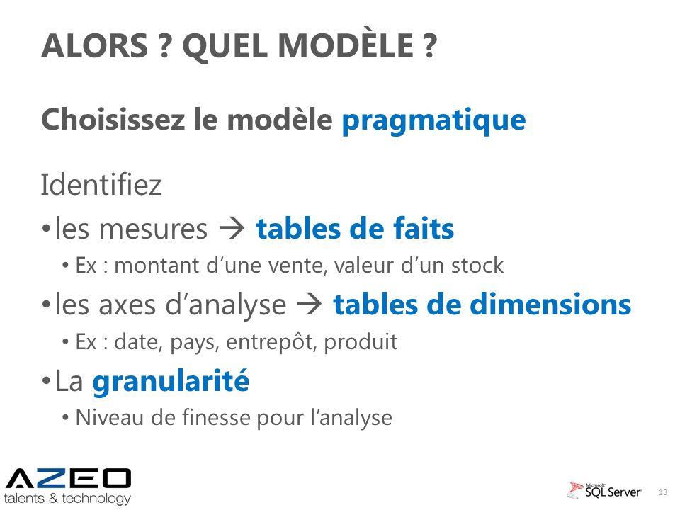 ALORS ? QUEL MODÈLE ? Choisissez le modèle pragmatique Identifiez les mesures tables de faits Ex : montant dune vente, valeur dun stock les axes danal