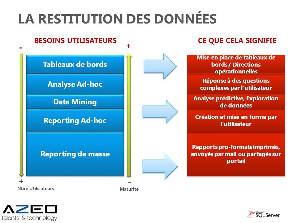 Analyse Ad-hoc Tableaux de bords Reporting de masse LA RESTITUTION DES DONNÉES Reporting Ad-hoc Data Mining Réponse à des questions complexes par luti