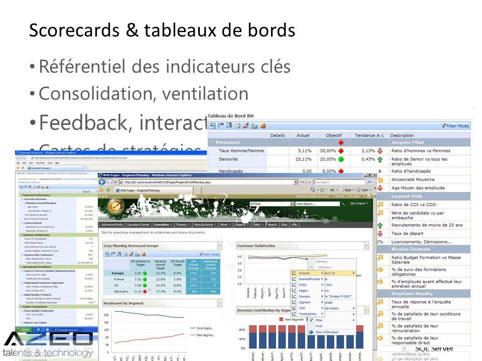 Scorecards & tableaux de bords Référentiel des indicateurs clés Consolidation, ventilation Feedback, interactivité (navigation) Cartes de stratégies M