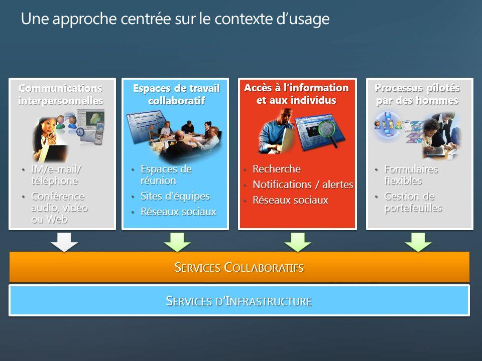 IM/e-mail/ téléphone IM/e-mail/ téléphone Conférence audio, vidéo ou Web Conférence audio, vidéo ou Web Espaces de réunion Espaces de réunion Sites dé