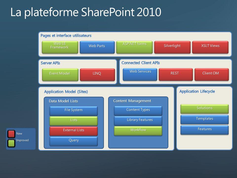 Data Model Lists Content Management