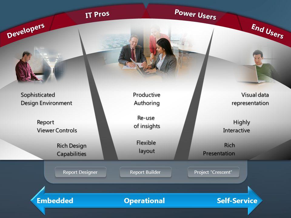Report DesignerProject CrescentReport BuilderDevelopers End Users Power Users IT Pros EmbeddedOperationalSelf-Service