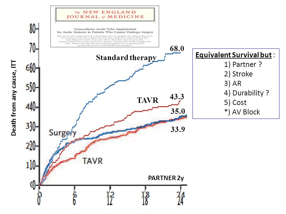 33.9 35.0 68.0 43.3 Standard therapy TAVR PARTNER 2y Death from any cause, ITT Equivalent Survival but : 1) Partner .