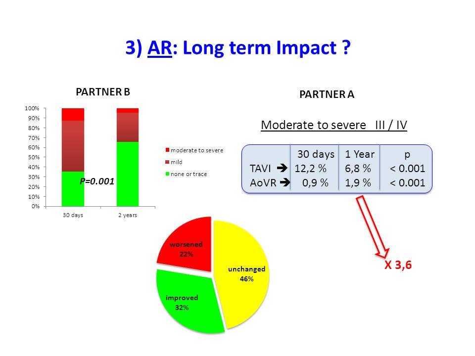 Moderate to severe III / IV 30 days1 Year p TAVI 12,2 % 6,8 % < 0.001 AoVR 0,9 %1,9 % < 0.001 3) AR: Long term Impact .
