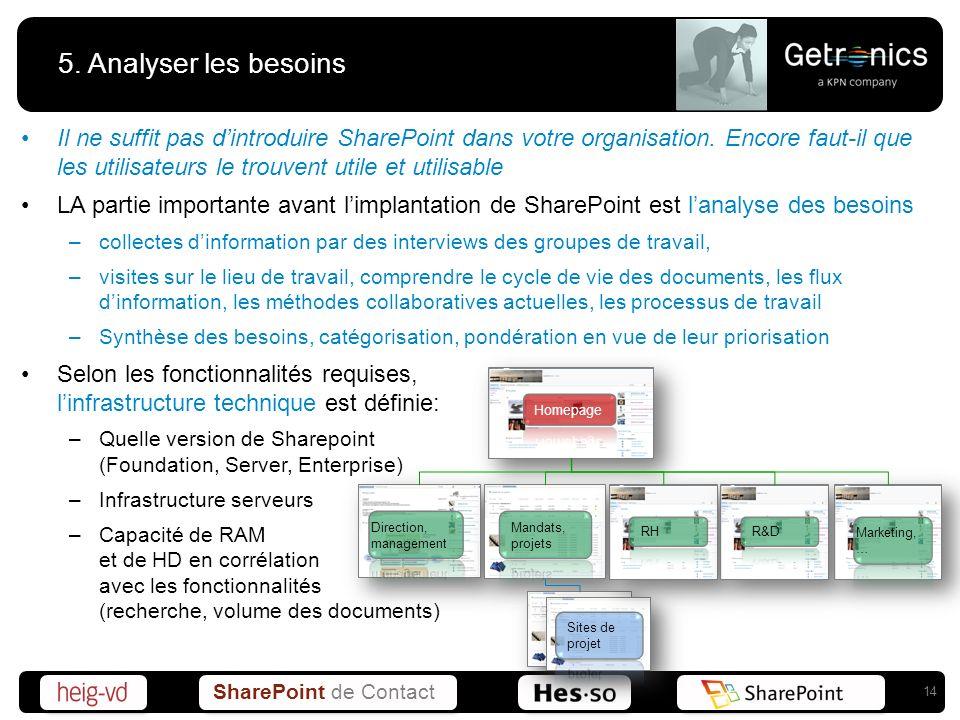 SharePoint de Contact 5. Analyser les besoins Il ne suffit pas dintroduire SharePoint dans votre organisation. Encore faut-il que les utilisateurs le