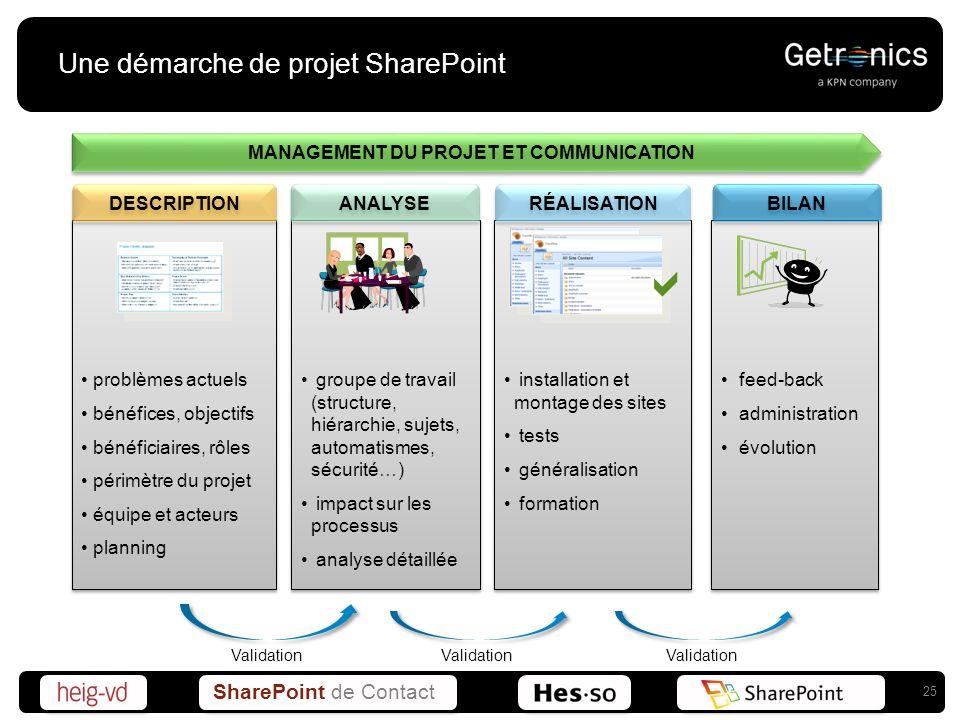 SharePoint de Contact Une démarche de projet SharePoint 25 problèmes actuels bénéfices, objectifs bénéficiaires, rôles périmètre du projet équipe et a
