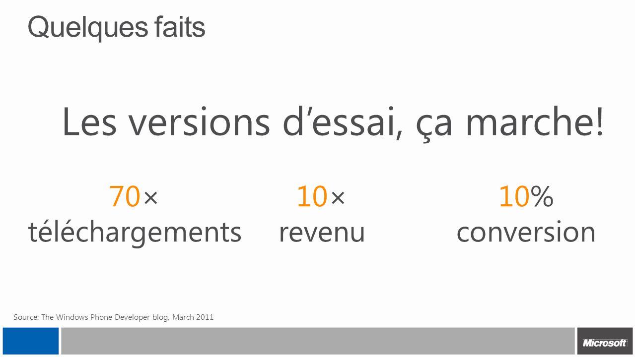 Quelques faits Source: The Windows Phone Developer blog, March 2011 10% conversion 70× téléchargements 10× revenu Les versions dessai, ça marche!