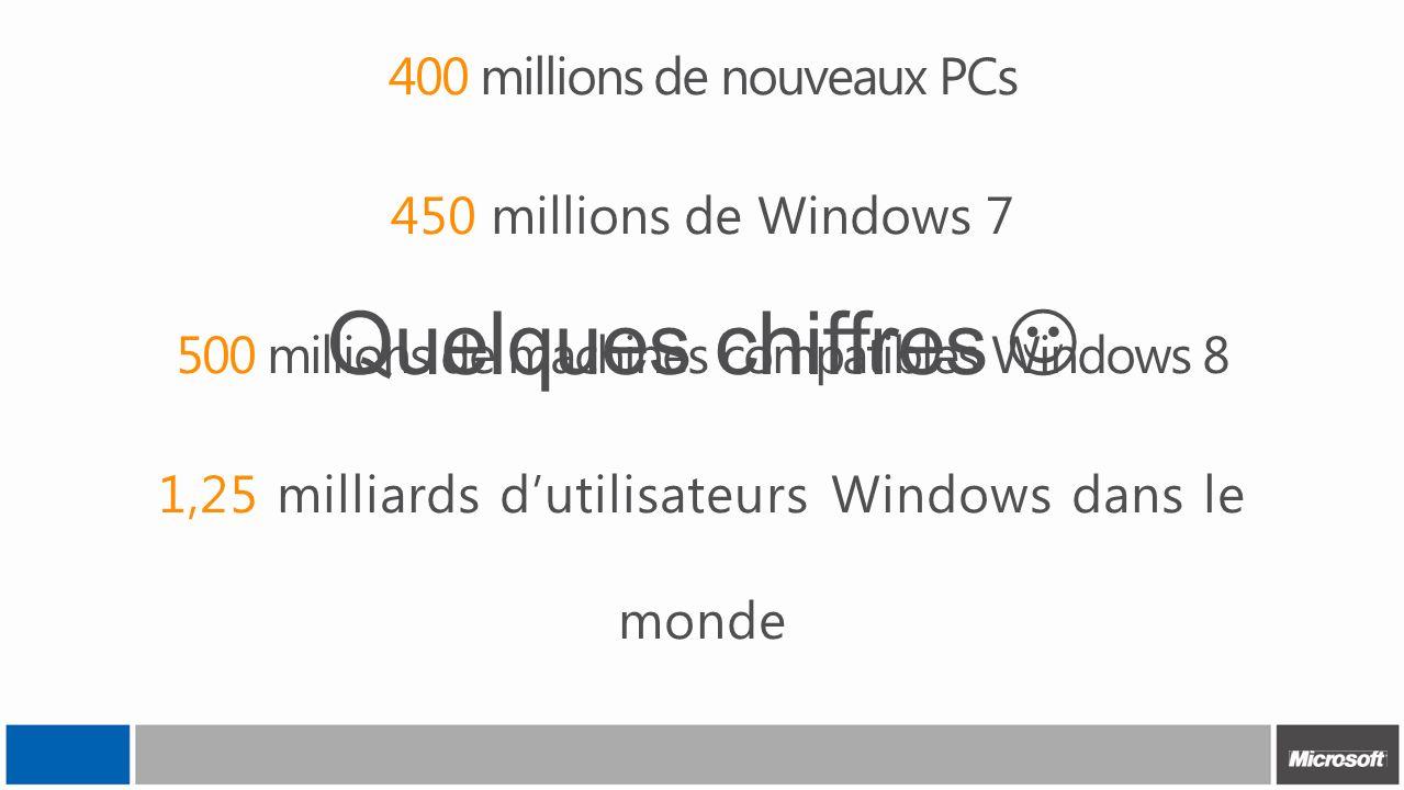 Quelques chiffres 400 millions de nouveaux PCs 450 millions de Windows 7 500 millions de machines compatibles Windows 8 1,25 milliards dutilisateurs W