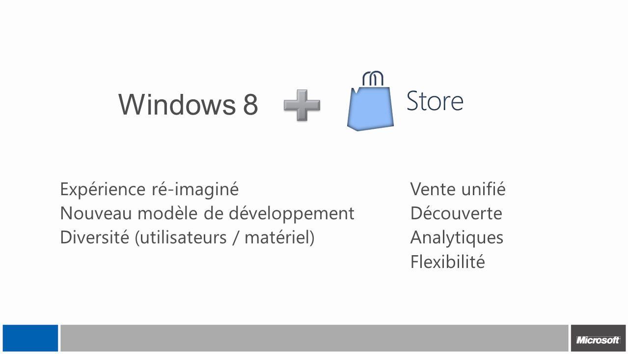Expérience ré-imaginé Nouveau modèle de développement Diversité (utilisateurs / matériel) Vente unifié Découverte Analytiques Flexibilité Windows 8