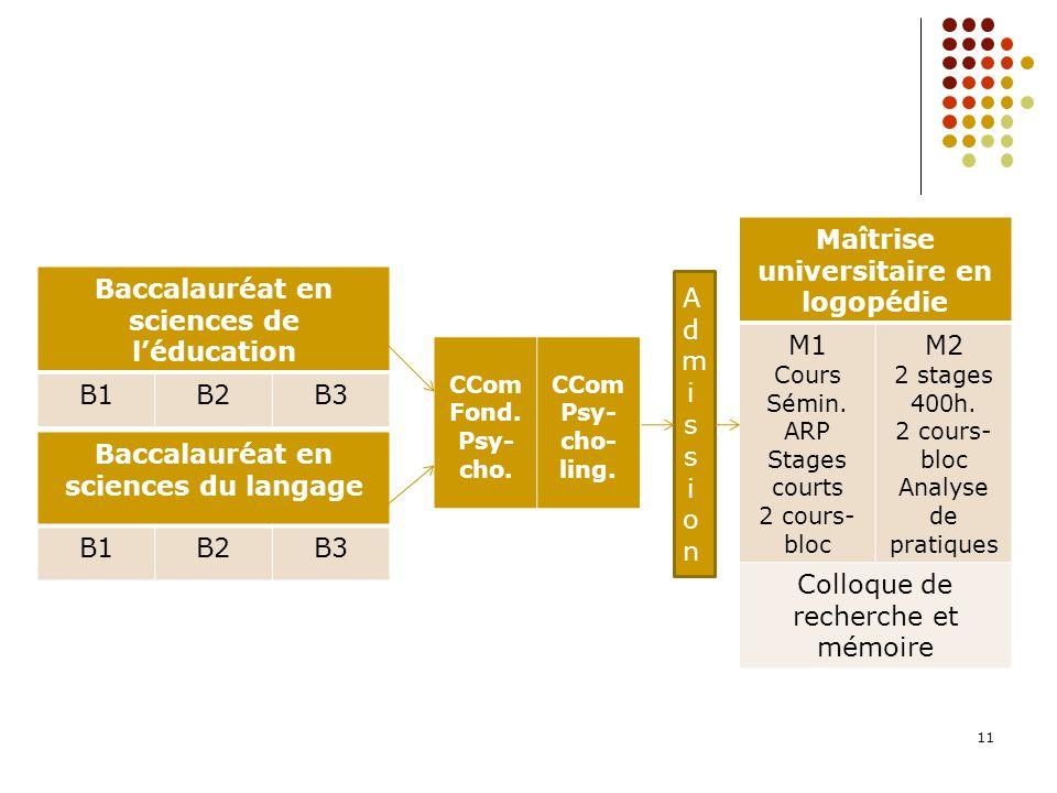 11 Baccalauréat en sciences du langage B1B2B3 Baccalauréat en sciences de léducation B1B2B3 CCom Fond. Psy- cho. CCom Psy- cho- ling. Maîtrise univers