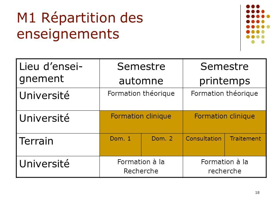 18 M1 Répartition des enseignements Lieu densei- gnement Semestre automne Semestre printemps Université Formation théorique Université Formation clini