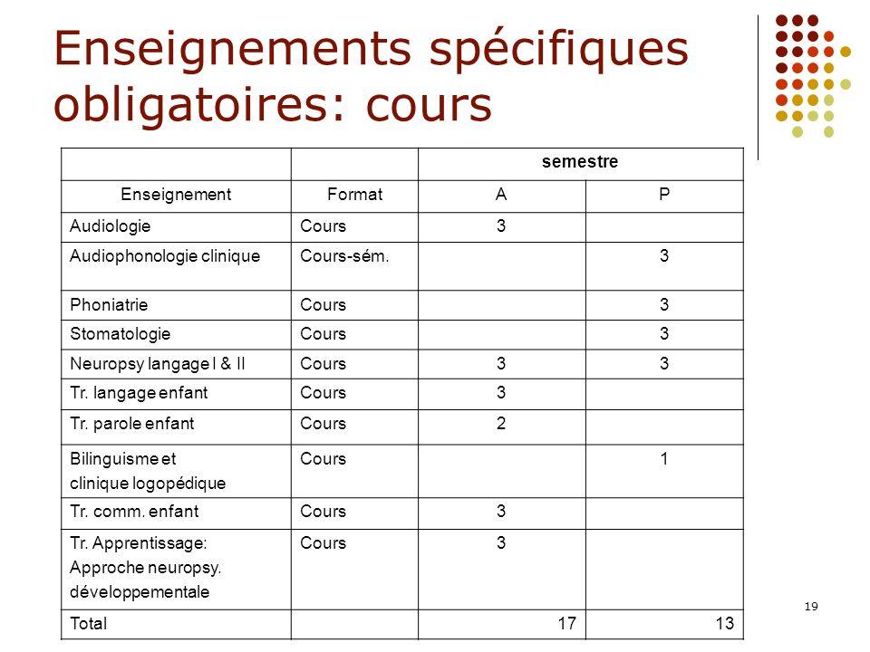 19 Enseignements spécifiques obligatoires: cours semestre EnseignementFormatAP AudiologieCours3 Audiophonologie cliniqueCours-sém. 3 PhoniatrieCours 3