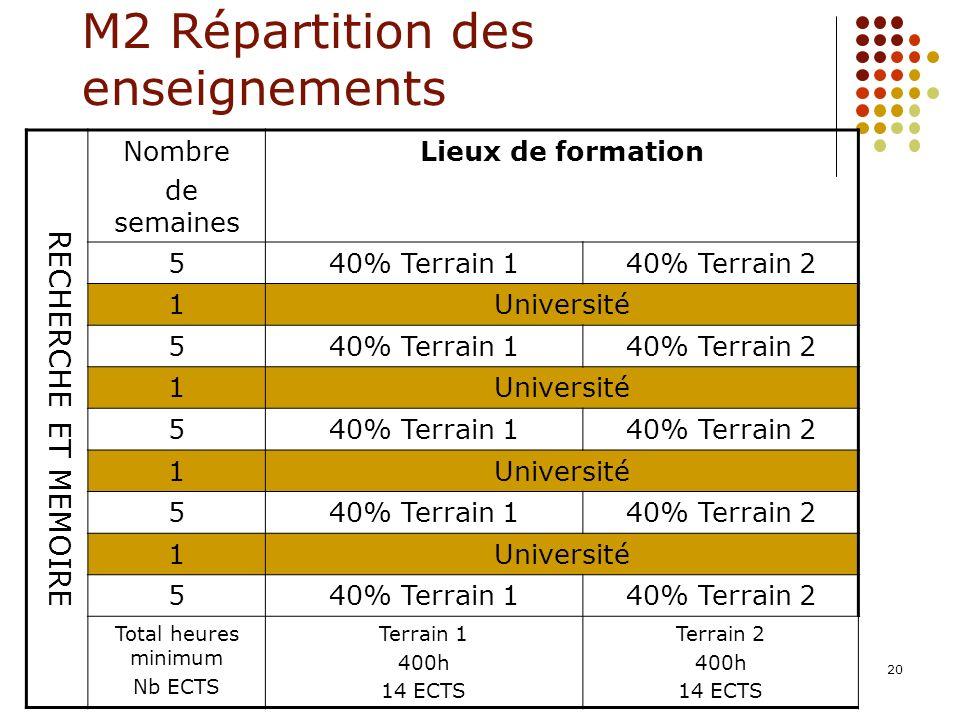 20 M2 Répartition des enseignements RECHERCHE ET MEMOIRE Nombre de semaines Lieux de formation 540% Terrain 140% Terrain 2 1Université 540% Terrain 14