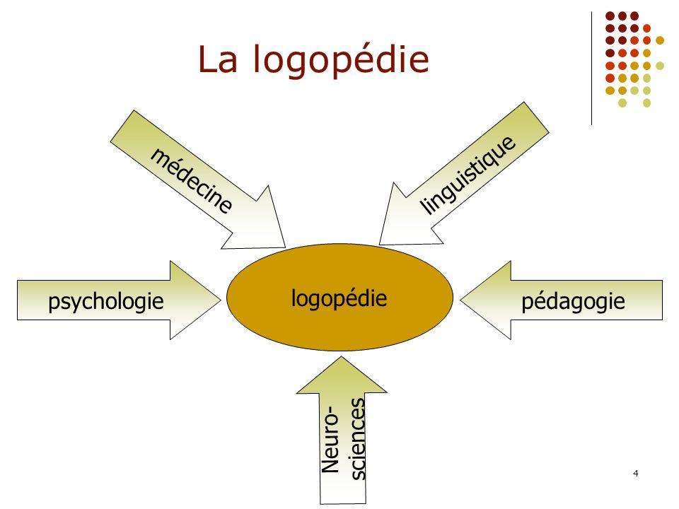 4 logopédie La logopédie psychologie Neuro- sciences médecine pédagogie linguistique