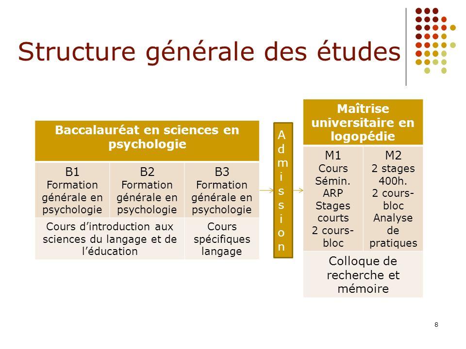 8 Structure générale des études Baccalauréat en sciences en psychologie B1 Formation générale en psychologie B2 Formation générale en psychologie B3 F