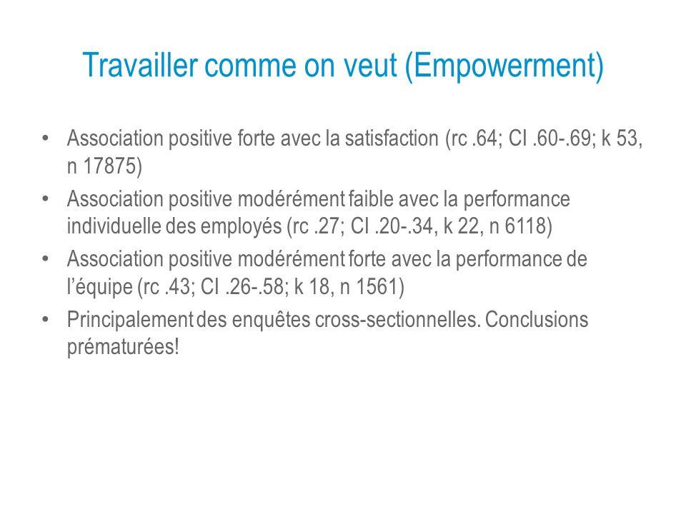Travailler comme on veut (Empowerment) Association positive forte avec la satisfaction (rc.64; CI.60-.69; k 53, n 17875) Association positive modérément faible avec la performance individuelle des employés (rc.27; CI.20-.34, k 22, n 6118) Association positive modérément forte avec la performance de léquipe (rc.43; CI.26-.58; k 18, n 1561) Principalement des enquêtes cross-sectionnelles.