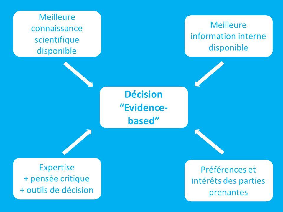 Décision Evidence- based Meilleure connaissance scientifique disponible Meilleure information interne disponible Expertise + pensée critique + outils de décision Préférences et intérêts des parties prenantes