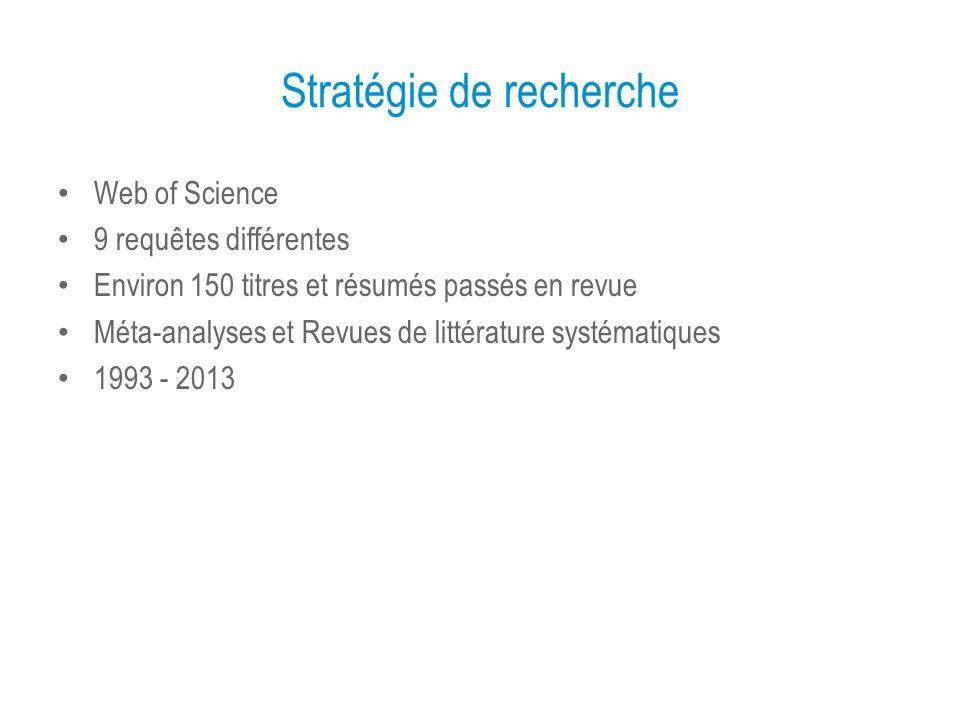 Stratégie de recherche Web of Science 9 requêtes différentes Environ 150 titres et résumés passés en revue Méta-analyses et Revues de littérature systématiques 1993 - 2013