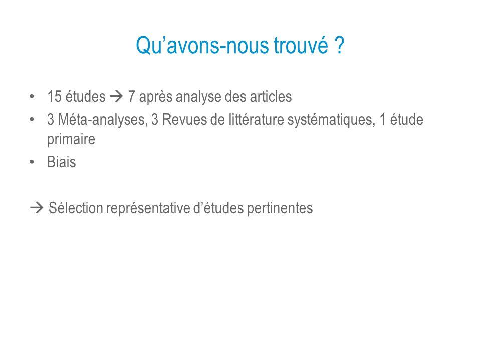 Quavons-nous trouvé ? 15 études 7 après analyse des articles 3 Méta-analyses, 3 Revues de littérature systématiques, 1 étude primaire Biais Sélection
