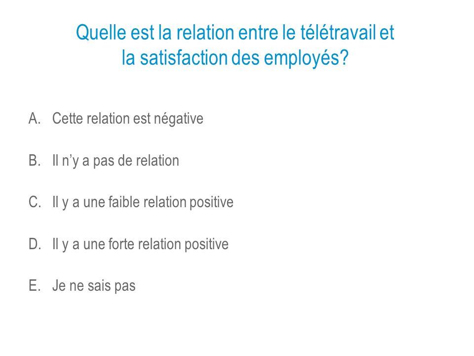 Quelle est la relation entre le télétravail et la satisfaction des employés? A.Cette relation est négative B.Il ny a pas de relation C.Il y a une faib