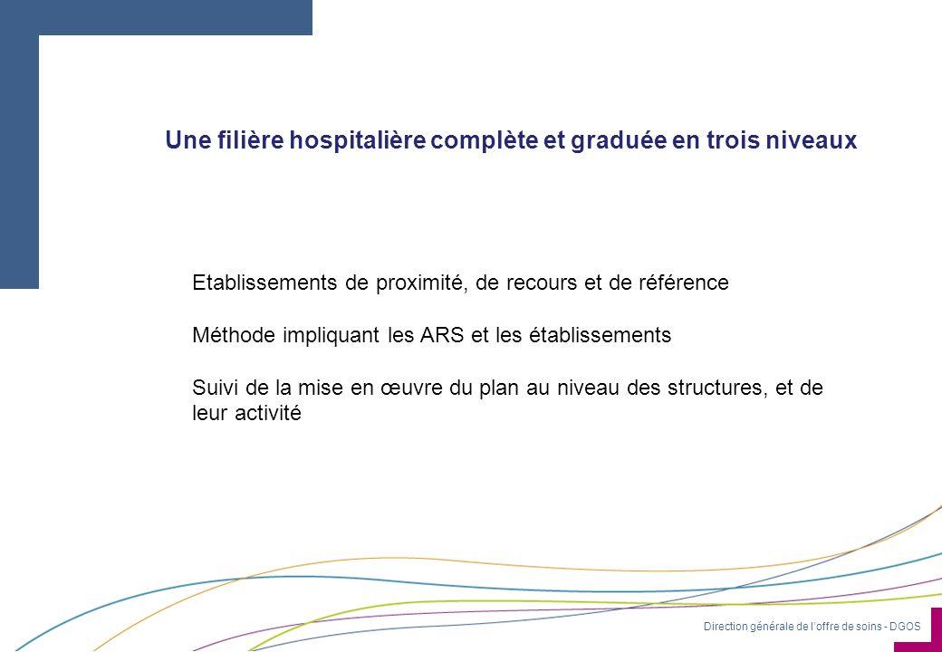 Direction générale de loffre de soins - DGOS Une filière hospitalière complète et graduée en trois niveaux Etablissements de proximité, de recours et