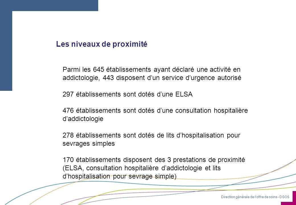 Direction générale de loffre de soins - DGOS Les niveaux de proximité Parmi les 645 établissements ayant déclaré une activité en addictologie, 443 dis