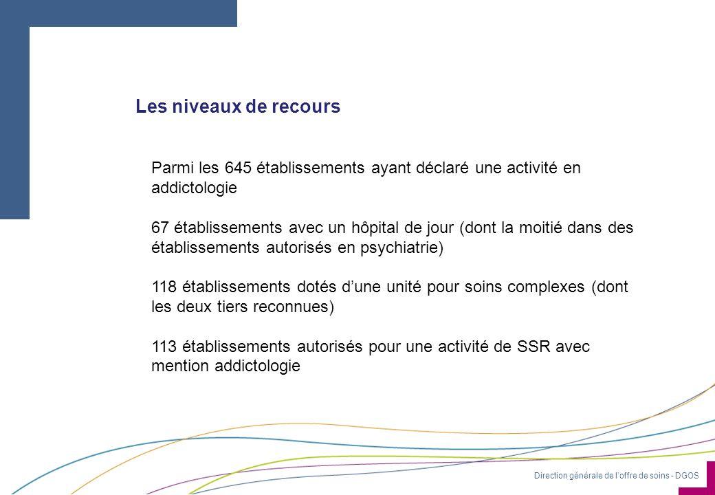 Direction générale de loffre de soins - DGOS Les niveaux de recours Parmi les 645 établissements ayant déclaré une activité en addictologie 67 établis