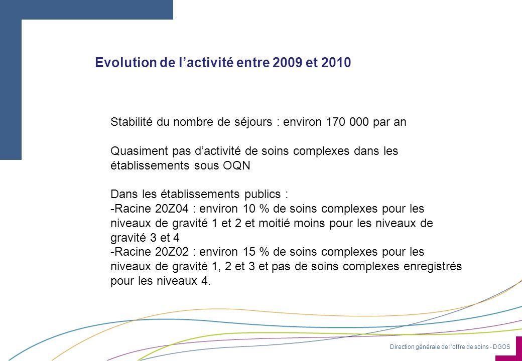 Direction générale de loffre de soins - DGOS Evolution de lactivité entre 2009 et 2010 Stabilité du nombre de séjours : environ 170 000 par an Quasime