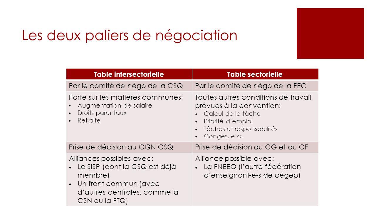 Les deux paliers de négociation Table intersectorielleTable sectorielle Par le comité denégode la CSQPar le comitédenégode la FEC Portesur les matière